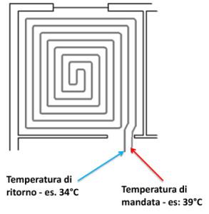 Le temperatura di mandata e di ritorno dell'acqua.