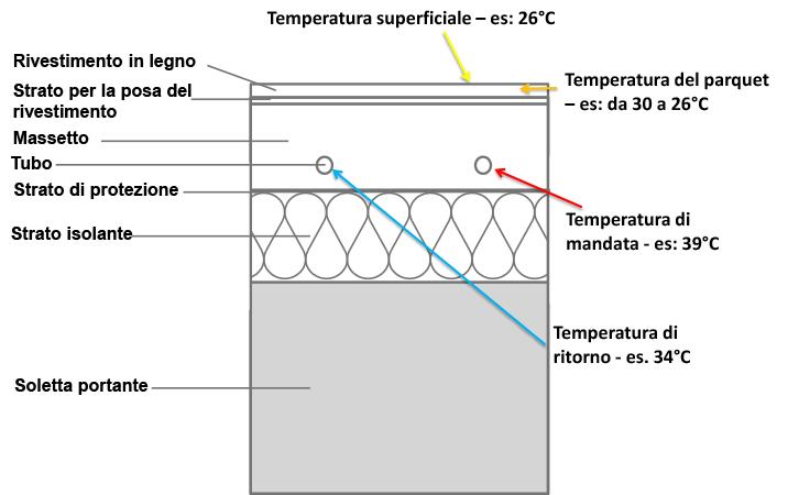 Le temperature nella sezione dei sistemi radianti: un esempio.