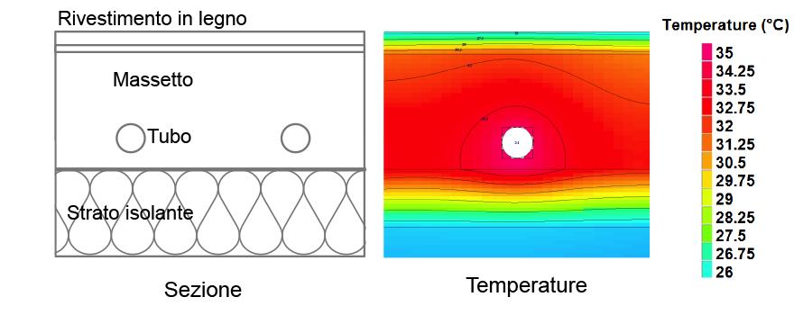 Un esempio di sistema radiante abbinato a pavimentazione in legno con posa flottante.